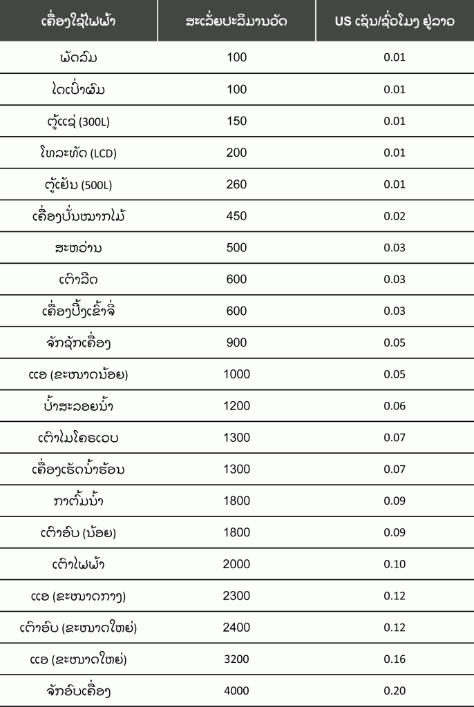 Appliances Costs in Laos